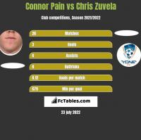 Connor Pain vs Chris Zuvela h2h player stats