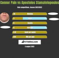 Connor Pain vs Apostolos Stamatelopoulos h2h player stats