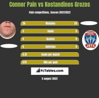 Connor Pain vs Kostandinos Grozos h2h player stats
