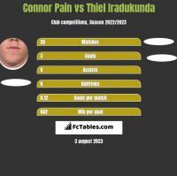 Connor Pain vs Thiel Iradukunda h2h player stats