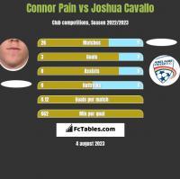 Connor Pain vs Joshua Cavallo h2h player stats