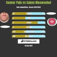 Connor Pain vs Calem Nieuwenhof h2h player stats