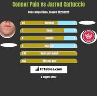 Connor Pain vs Jarrod Carluccio h2h player stats