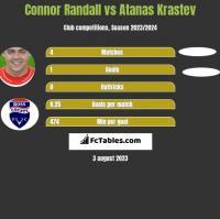 Connor Randall vs Atanas Krastev h2h player stats