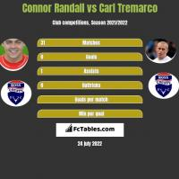 Connor Randall vs Carl Tremarco h2h player stats