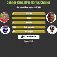 Connor Randall vs Darius Charles h2h player stats