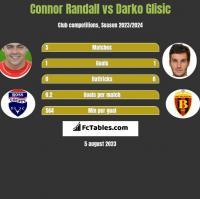Connor Randall vs Darko Glisic h2h player stats