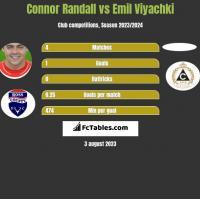 Connor Randall vs Emil Viyachki h2h player stats