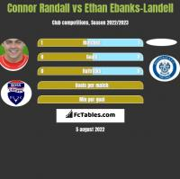 Connor Randall vs Ethan Ebanks-Landell h2h player stats
