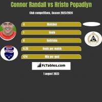 Connor Randall vs Hristo Popadiyn h2h player stats
