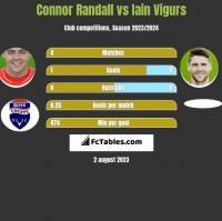Connor Randall vs Iain Vigurs h2h player stats