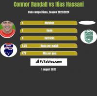 Connor Randall vs Ilias Hassani h2h player stats