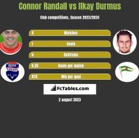 Connor Randall vs Ilkay Durmus h2h player stats