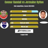 Connor Randall vs Jermaine Hylton h2h player stats