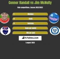 Connor Randall vs Jim McNulty h2h player stats