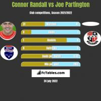 Connor Randall vs Joe Partington h2h player stats