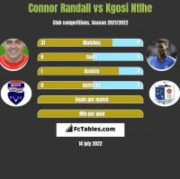 Connor Randall vs Kgosi Ntlhe h2h player stats