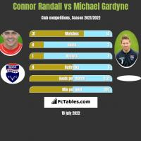 Connor Randall vs Michael Gardyne h2h player stats