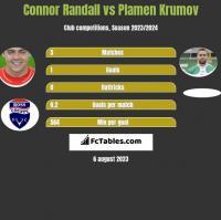 Connor Randall vs Plamen Krumov h2h player stats