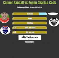 Connor Randall vs Regan Charles-Cook h2h player stats