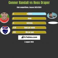 Connor Randall vs Ross Draper h2h player stats