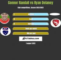 Connor Randall vs Ryan Delaney h2h player stats