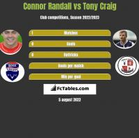 Connor Randall vs Tony Craig h2h player stats