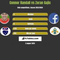 Connor Randall vs Zoran Gajic h2h player stats