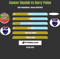 Connor Randall vs Harry Paton h2h player stats