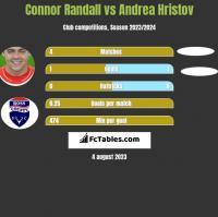 Connor Randall vs Andrea Hristov h2h player stats