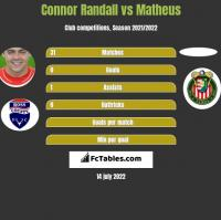 Connor Randall vs Matheus h2h player stats