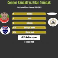 Connor Randall vs Ertan Tombak h2h player stats