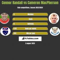 Connor Randall vs Cameron MacPherson h2h player stats