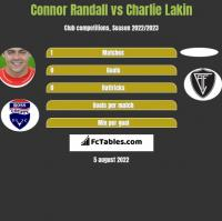 Connor Randall vs Charlie Lakin h2h player stats