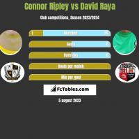 Connor Ripley vs David Raya h2h player stats