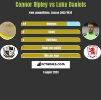 Connor Ripley vs Luke Daniels h2h player stats