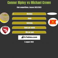 Connor Ripley vs Michael Crowe h2h player stats