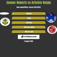 Connor Roberts vs Aristote Nsiala h2h player stats