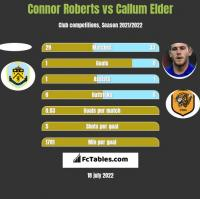 Connor Roberts vs Callum Elder h2h player stats