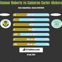 Connor Roberts vs Cameron Carter-Vickers h2h player stats