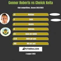 Connor Roberts vs Cheick Keita h2h player stats