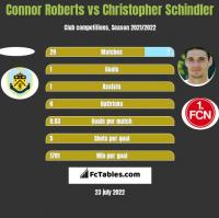 Connor Roberts vs Christopher Schindler h2h player stats