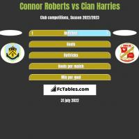 Connor Roberts vs Cian Harries h2h player stats