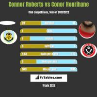 Connor Roberts vs Conor Hourihane h2h player stats