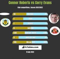 Connor Roberts vs Corry Evans h2h player stats