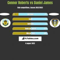 Connor Roberts vs Daniel James h2h player stats