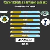 Connor Roberts vs Davinson Sanchez h2h player stats