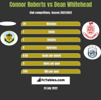 Connor Roberts vs Dean Whitehead h2h player stats