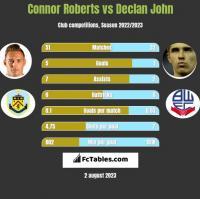 Connor Roberts vs Declan John h2h player stats