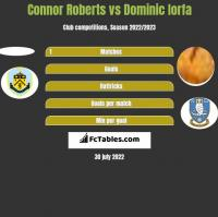 Connor Roberts vs Dominic Iorfa h2h player stats
